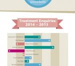 EF MEDISPA Aesthetic Trends infographic 2016 V2